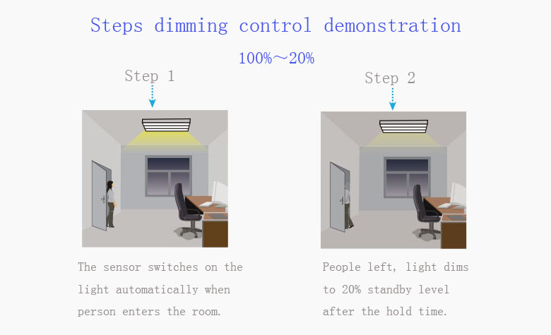 microwave motion Sensor LED Tri-proof Lighting Steps 20percent dimming control demonstration