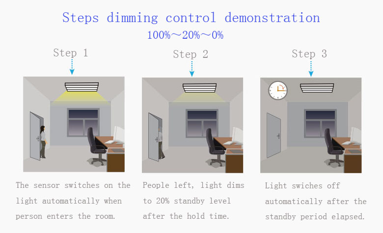 microwave motion Sensor LED Tri-proof Lighting Steps dimming control demonstration