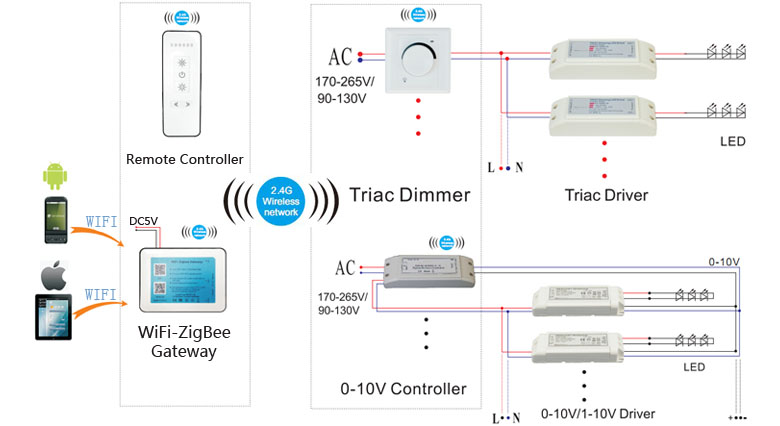 Zigbee Wireless Controlling Led Tri-proof Lihgt Pc Housing 1200mm 50w 5200lm 3000k